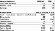 Karsan Value Funds: 2020 Q3 Results