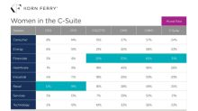 Korn Ferry Analysis of Largest U.S. Companies Shows Percentage of Women in C-Suite Roles Inches Up from Previous Year