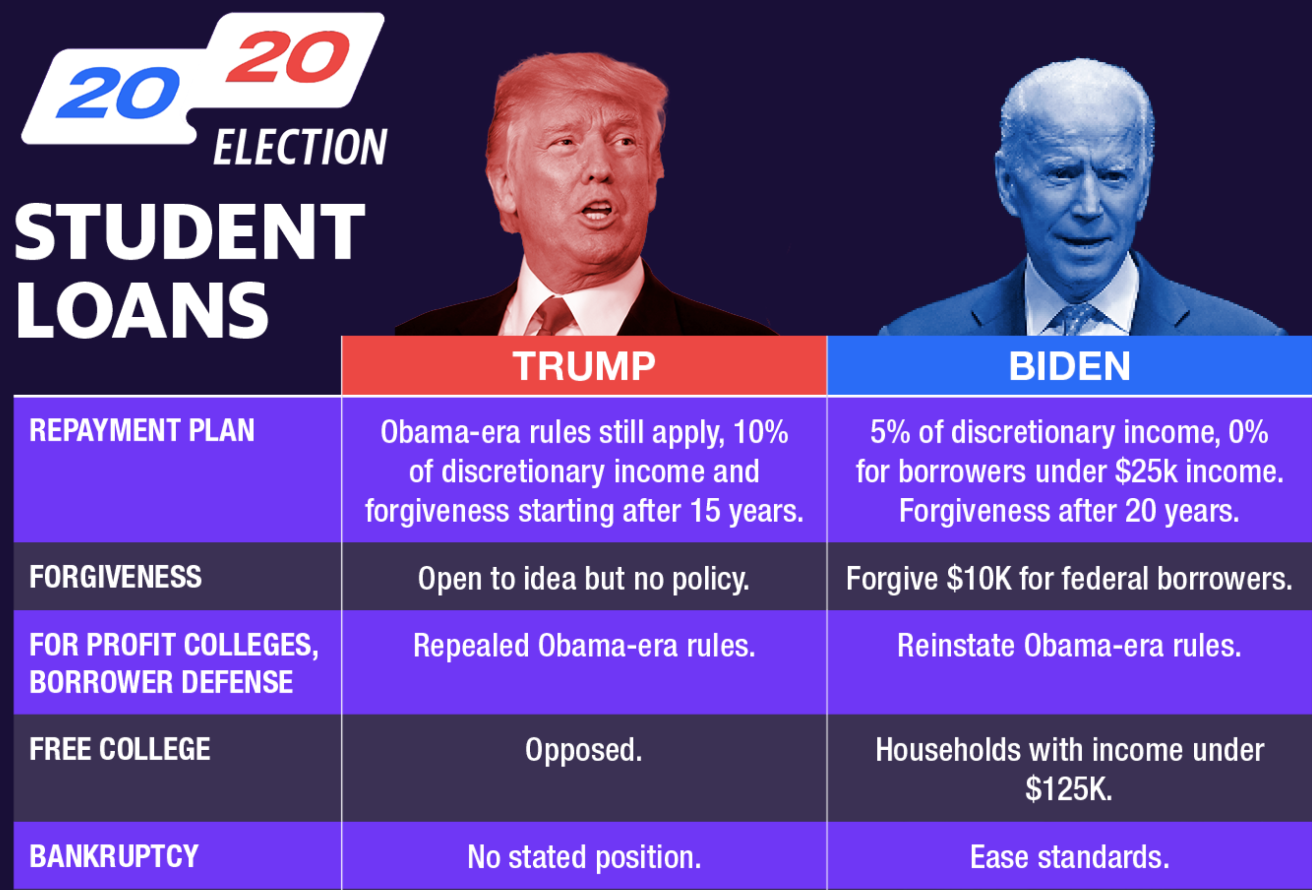 Trump v. Biden: Here's what's at stake for student loan borrowers