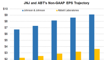 JNJ or ABT: Who Is on a Better Earnings Growth Trajectory?