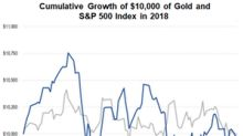 Why the RAAX Fund Is Bullish on Gold