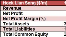 SI Research: Hock Lian Seng Holdings – Strong Financial Position, Clear Earnings Visibility