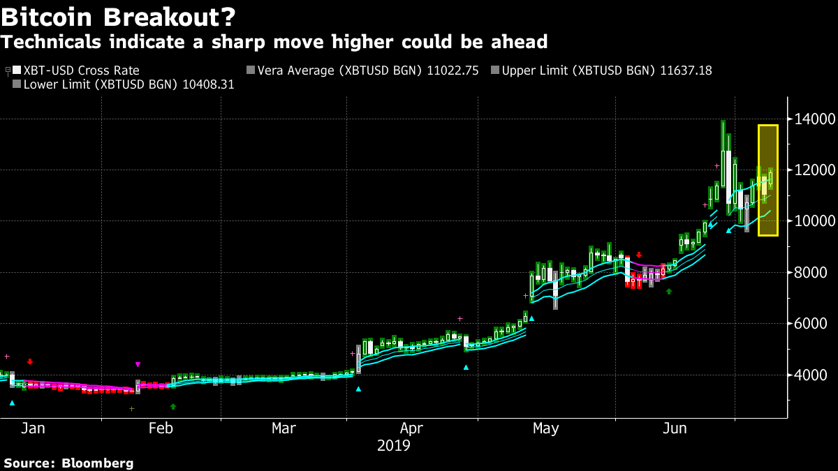 Bitcoin Breakout May Be Ahead as Technicals Show Rally Extension