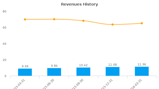 GigPeak, Inc. :GIG-US: Earnings Analysis: Q1, 2016 By the Numbers