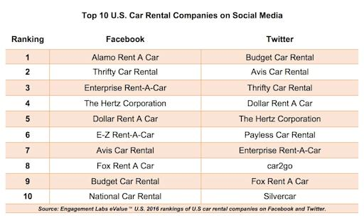 Us Car Rental Rankings