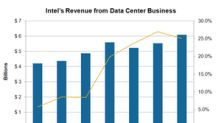 How Long Can Intel Sustain 20% Data Center Revenue Growth Rate?