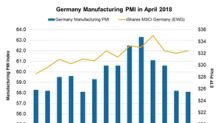 Germany's Manufacturing PMI Weakened in April