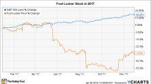Why Foot Locker Stock Dove 34% in 2017