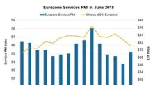 Eurozone Services Activity Rose despite US-Europe Trade Tensions