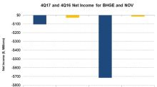 How 4Q17 Earnings of BHGE and NOV Stacked Up