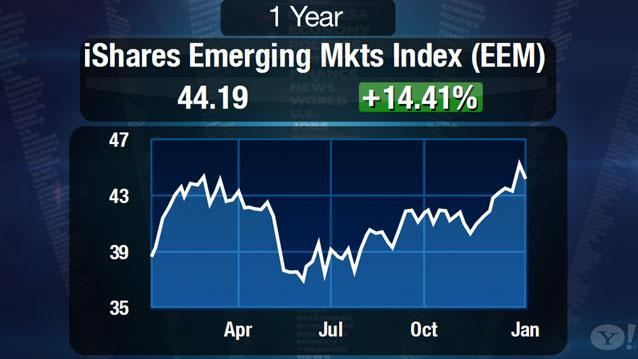 2013 is the year of emerging markets: BlackRock's Koesterich