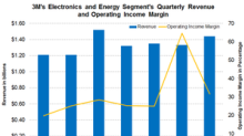 3M's Electronics and Energy Segment's Margins Expanded in Q3 2018