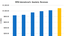 RPM International Is Set to Post Record 3Q18 Revenues