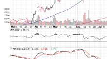 3 Big Stock Charts for Wednesday: Amazon.com, Inc. (AMZN), Array Biopharma Inc (ARRY) and Paychex, Inc. (PAYX)