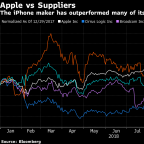 Apple Has a Plan B as iPhone Demand Peaks; Many Suppliers Don't