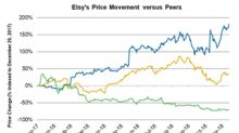 Etsy Stock Impresses with a ~181% Rise So Far in 2018
