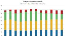 AstraZeneca: Analyst Ratings and Recommendations