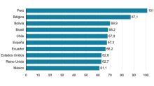 Muertes por covid-19: el gráfico que muestra los 10 países del mundo que encabezan el ranking de fallecimientos per cápita (y cuáles son de América Latina)