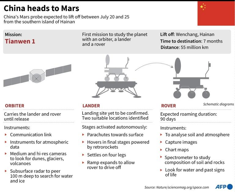 Factfile on China's aim to reach Mars with an orbiter, a lander and a rover. The mission is expected to launch between July 20 and 25. (AFP Photo/John SAEKI)