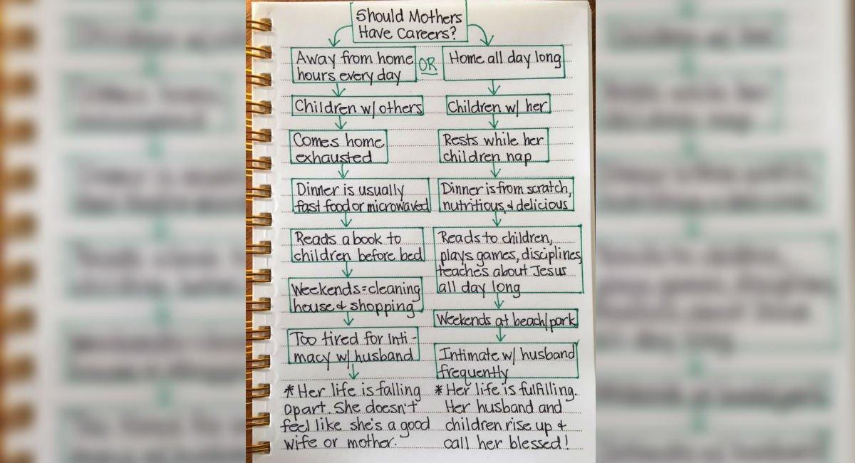 Chart Comparing Stay-at-Home Moms and Working Moms Sparks