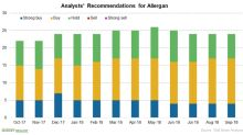 Allergan's Neurology Portfolio, Stock Performance, and Ratings