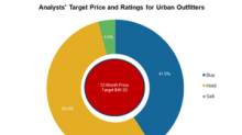 Analysts Maintain 'Hold' on Urban Outfitters ahead of Q1 Results