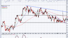 Traders Mulling Gap Stock At Strong Support With a 4% Dividend Yield