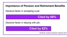 Multi-Country Survey Finds Most Workers Cite Pension and Retirement Benefits as Critical Factor when Deciding to Accept or Stay in a Job