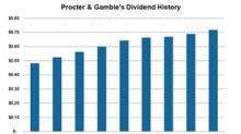 How Procter & Gamble Enhances Shareholder Value