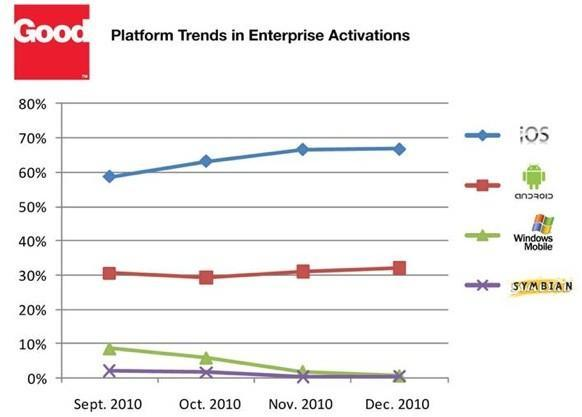 Good Technology Q4 2010 mobile device report shows huge iPad growth in the enterprise