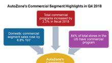 AutoZone's Fiscal Q4 2018 Commercial Segment Performance