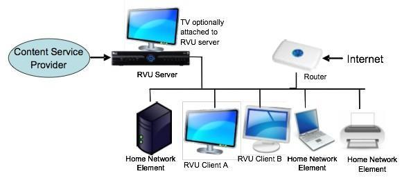 DirecTV, Cisco and Samsung have whole house DVR plans with RVU alliance
