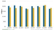 PPL Beat Its Second-Quarter Revenue Estimates