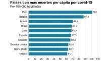 Muertes por covid-19: el gráfico que muestra los 10 primeros países del mundo en el ranking de fallecimientos per cápita (y cuáles son de América Latina)