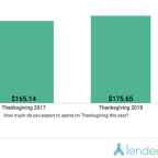 Here's What the Average American Spends on Thanksgiving