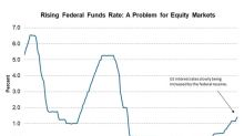 Making Sense of the Equity Market's Reaction to FOMC Minutes