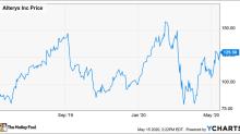 Is Alteryx Stock a Buy?
