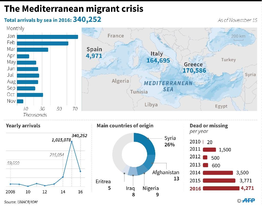 Graphic on refugee and migrant sea crossings to Europe through the Mediterranean (AFP Photo/John SAEKI, Laurence CHU)