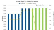 Understanding Home Depot's Dividend Policy