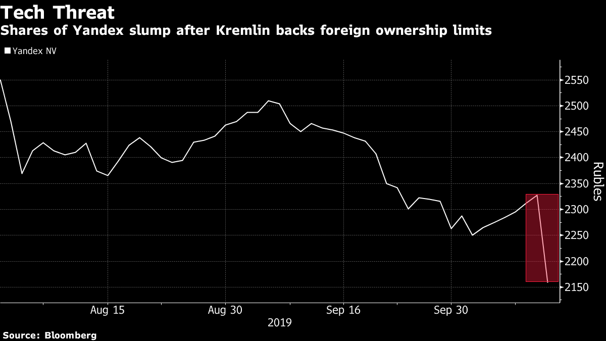 Yandex Hit as Kremlin Backs Limits on Foreign Stakes in IT Firms