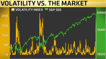 The VIX is flashing a buy sign