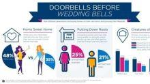 """Doorbells Before Wedding Bells"" - SunTrust Survey Finds Millennials Are Buying Homes on Their Own Terms"