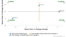 Ormat Technologies, Inc. is trading below its 50 day moving average : ORA-US : August 11, 2017