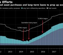 Banks Don't Want Draghi's Free Money as ECB Loans Fall Flat