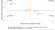 LendingTree, Inc. breached its 50 day moving average in a Bearish Manner : TREE-US : October 18, 2017
