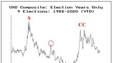Looking At The VIX In Election Years - 2020 Update