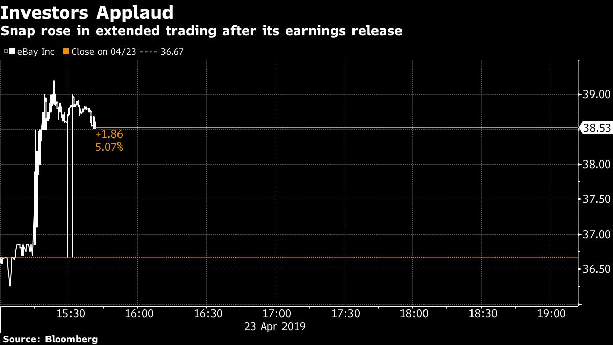 Ebay Issues Upbeat Profit Revenue Forecast Shares Jump