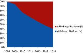 ARM-based processors to overtake x86 competition in netbooks and MIDs by 2013?