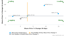 Dream Industrial Real Estate Investment Trust breached its 50 day moving average in a Bearish Manner : DREUF-US : April 28, 2017