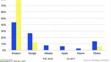 Amazon Is Losing Market Share in the Smart Speaker Market